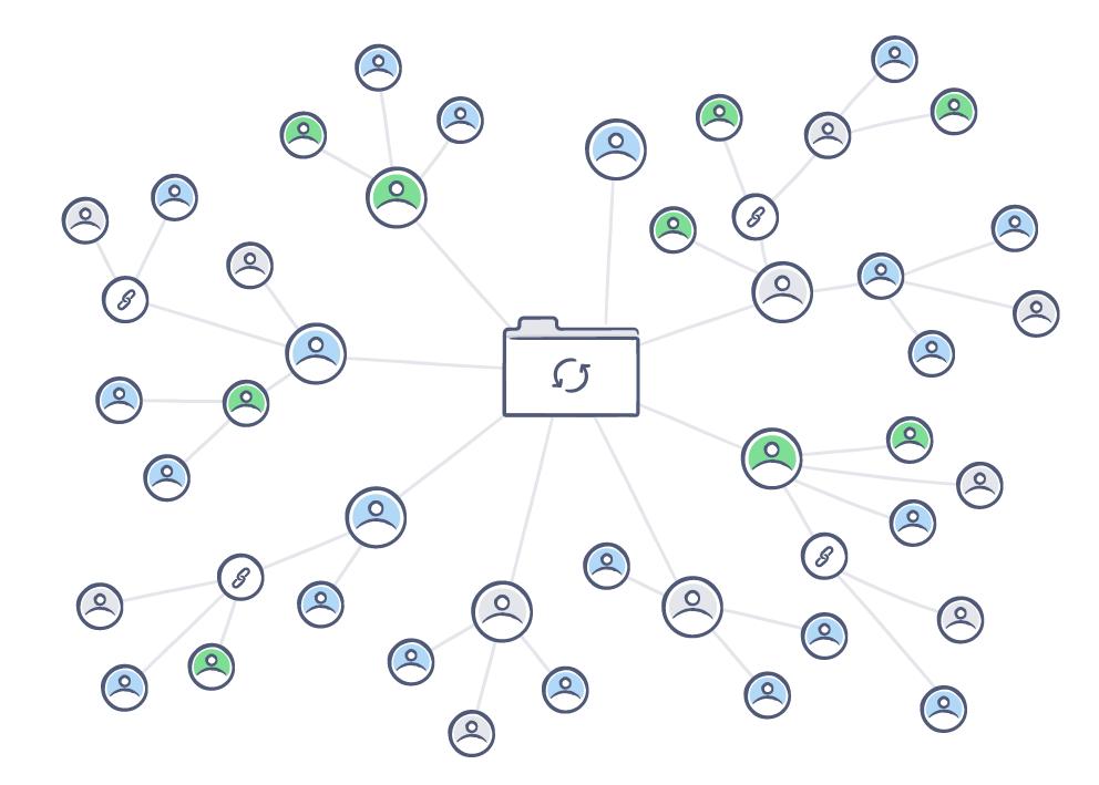 machtigingen voor mappen delen