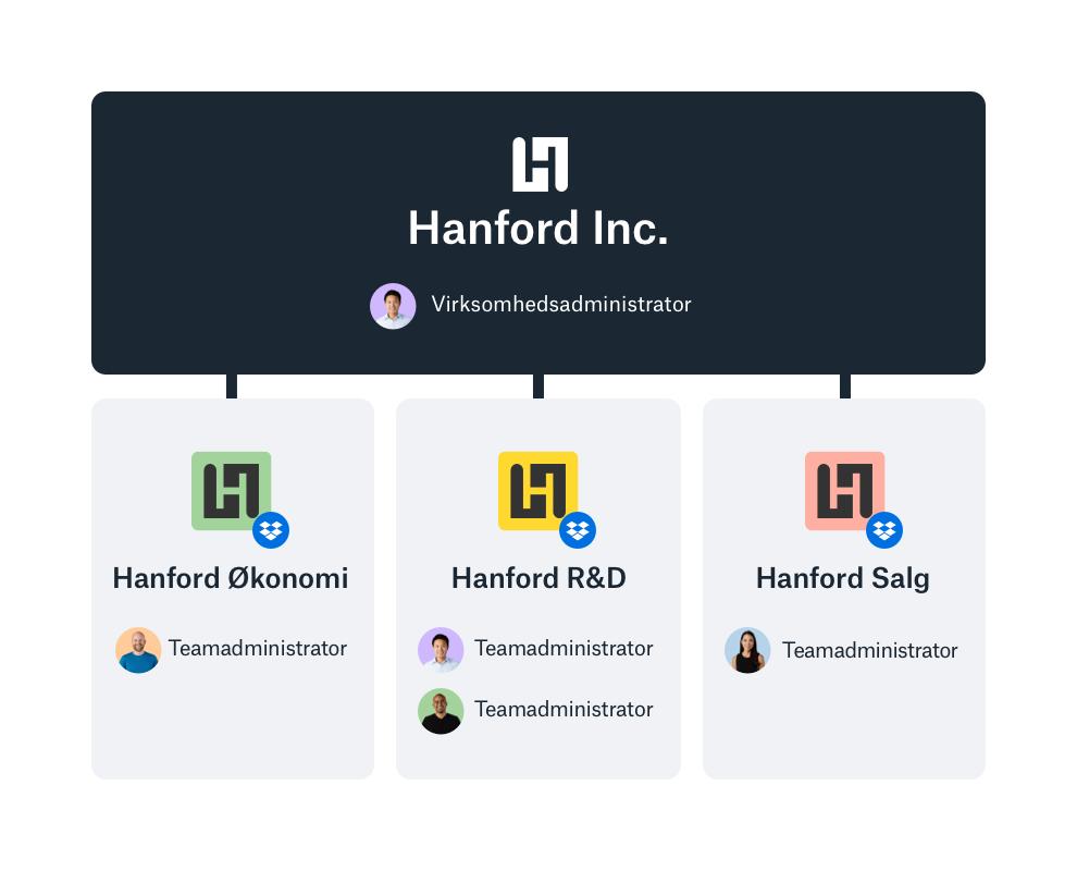 Eksempel på virksomhedsadministratorpanel i Dropbox, der indeholder et overblik over teams.