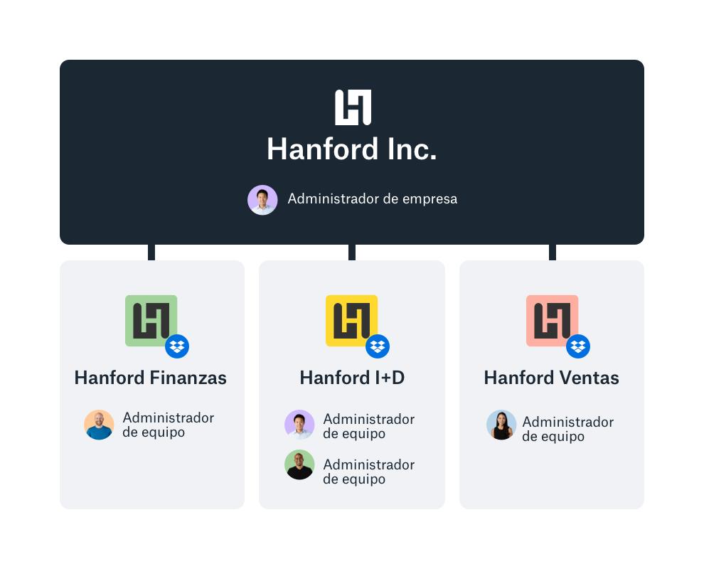 Ejemplo de consola de administración de empresa de Dropbox con una visión general de los equipos.