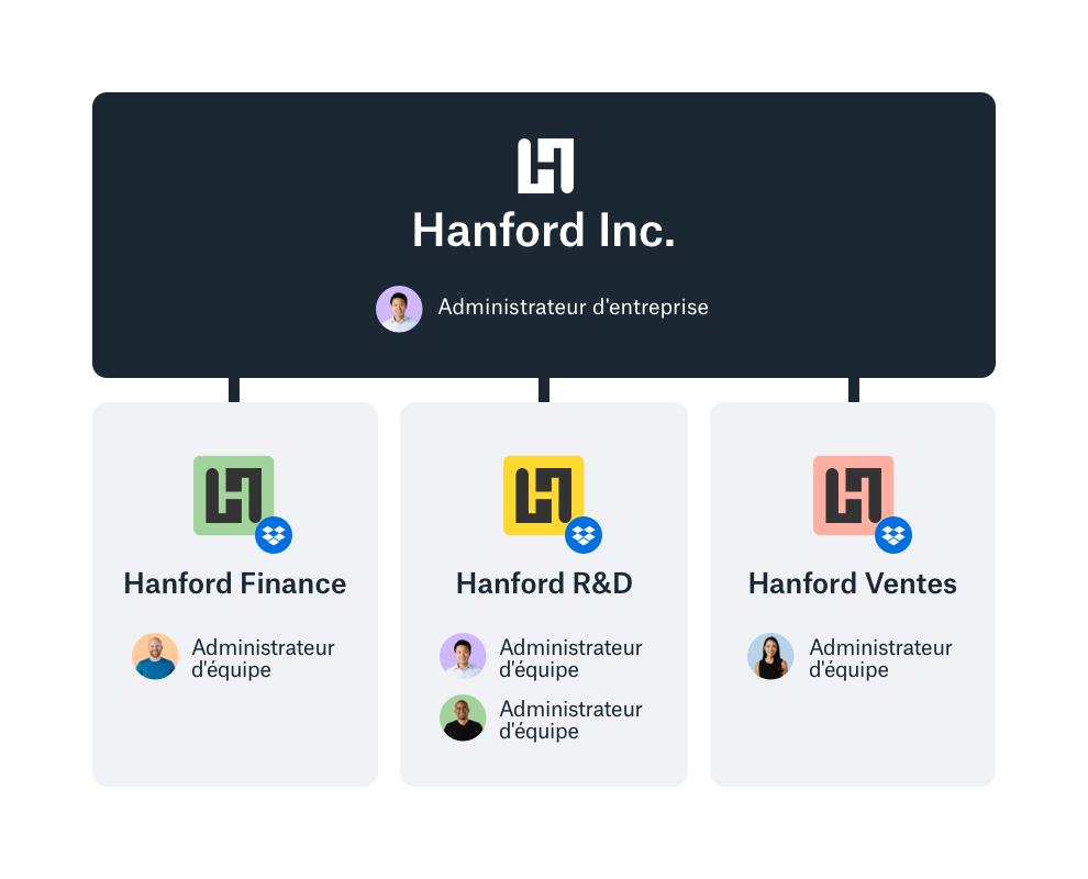Interface d'administration d'entreprise Dropbox avec vue d'ensemble des équipes