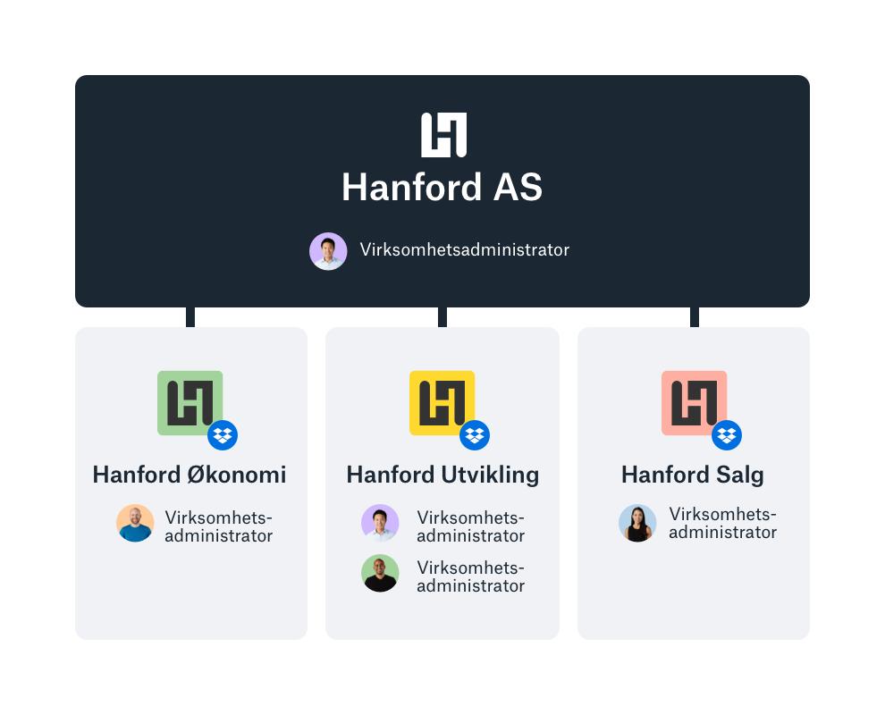 Eksempel administratorverktøy med oversikt over teamene.