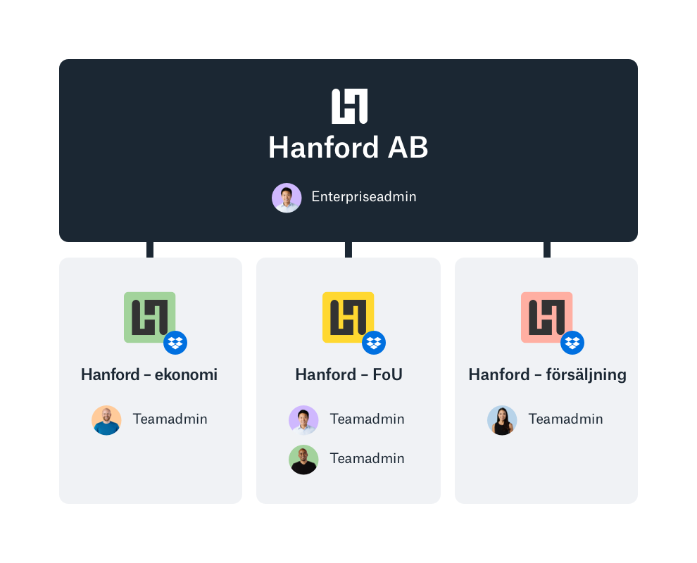 Exempel på Dropbox enterprise-adminkonsol med teamöversikt.