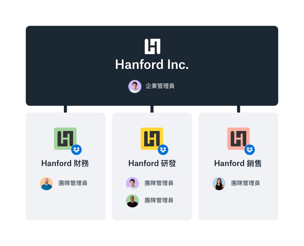 範例 Dropbox 企業管理員主控台提供工作團隊的概覽。