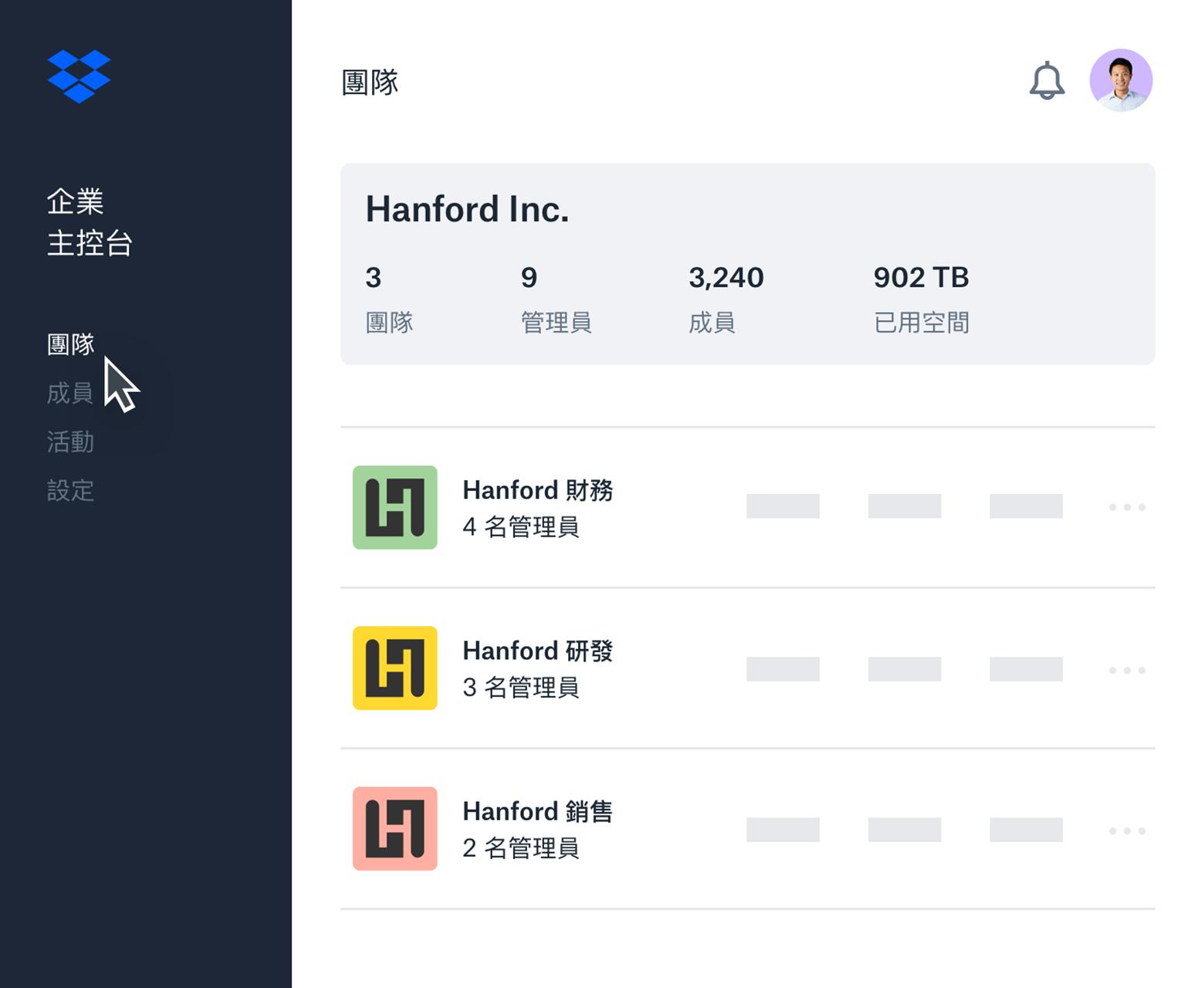範例 Dropbox 企業主控台介面可列出子工作團隊及工作團隊成員概覽。