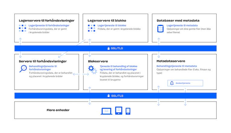 Diagram over, hvordan Dropbox-tjenesten virker