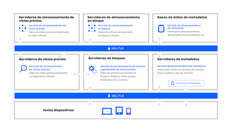 Diagrama de cómo funciona el servicio de Dropbox