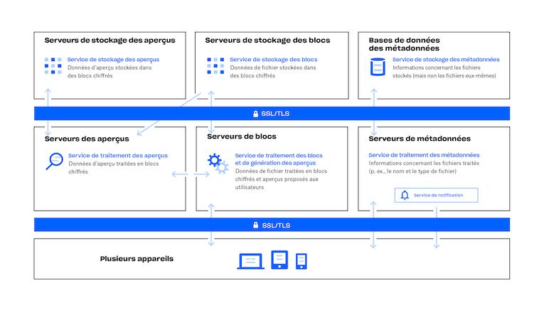 Schéma de fonctionnement du service Dropbox