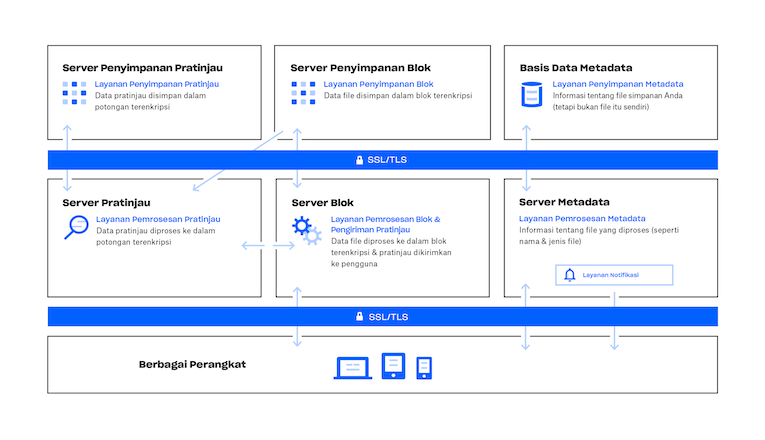 Gambar tentang cara kerja layanan Dropbox