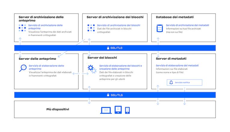 Schema del funzionamento del servizio Dropbox