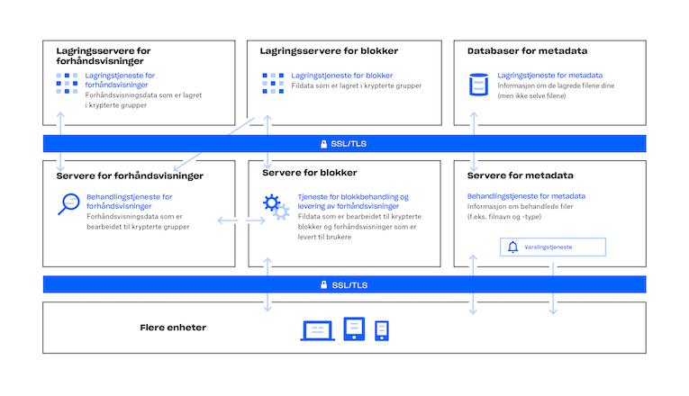 Diagram over hvordan Dropbox-tjenesten fungerer