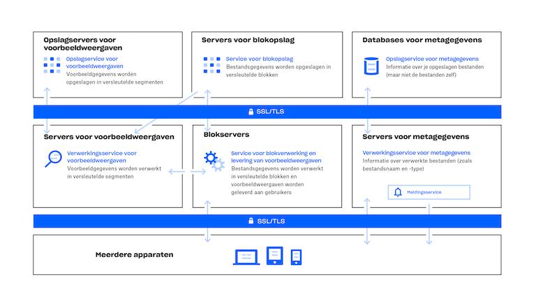 Een overzicht van hoe de Dropbox-service werkt