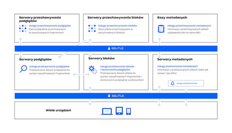 Diagram działania usługi Dropbox