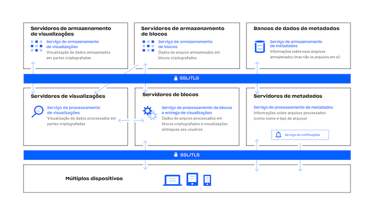Diagrama de como funciona o serviço do Dropbox