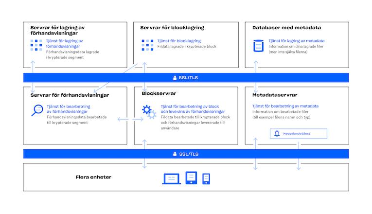 Bild på hur Dropbox tjänst fungerar