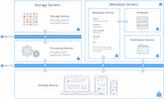 Diagram of how the Dropbox service works