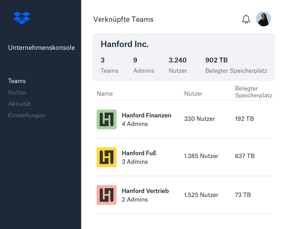 Die Oberfläche der Unternehmenskonsole von Dropbox mit einer Liste der untergeordneten Teams.