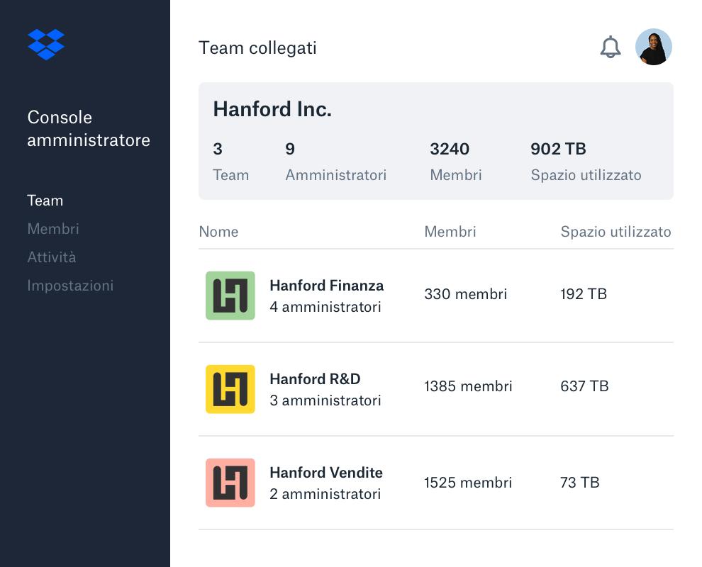 L'interfaccia della console aziendale di Dropbox con un elenco di sotto-team