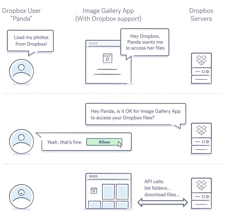 Dropbox OAuth 2 diagram