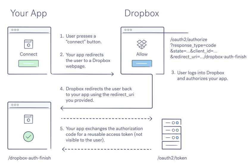 Graphic of the Dropbox OAuth 2 code flow