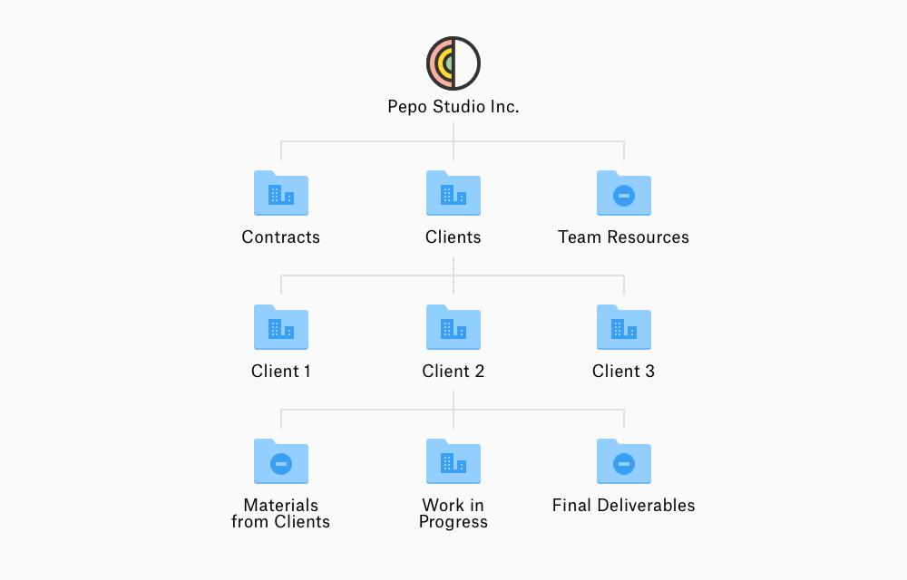 Hierarki sampel folder dengan folder untuk setiap klien dan subfolder menurut status pekerjaan